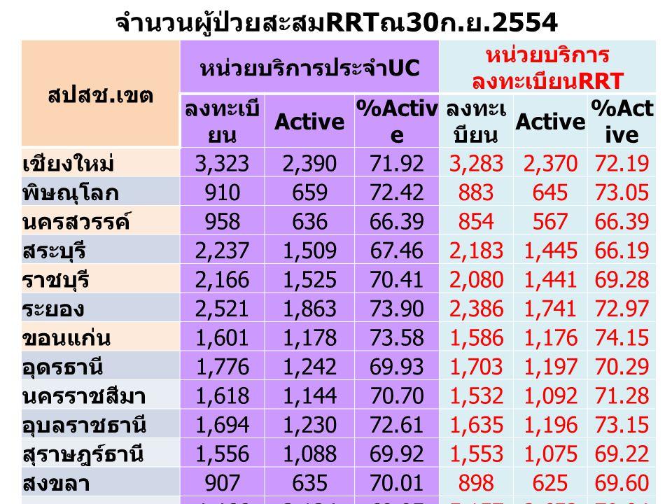 จำนวนผู้ป่วยสะสม RRT ณ 30 ก. ย.2554 สปสช. เขต หน่วยบริการประจำ UC หน่วยบริการ ลงทะเบียน RRT ลงทะเบี ยน Active %Activ e ลงทะเ บียน Active %Act ive เชีย