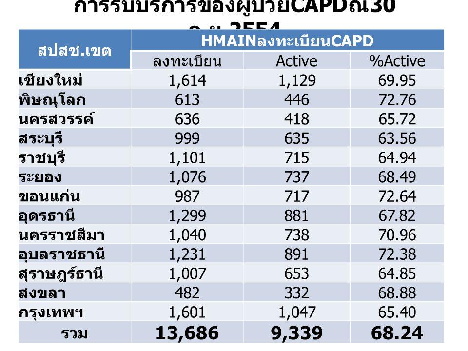 การรับบริการของผู้ป่วย CAPD ณ 30 ก. ย.2554 สปสช. เขต HMAIN ลงทะเบียน CAPD ลงทะเบียน Active%Active เชียงใหม่ 1,6141,12969.95 พิษณุโลก 61344672.76 นครสว