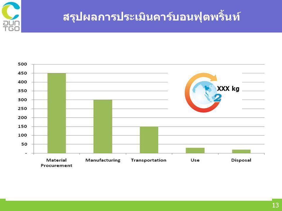Thailand Greenhouse Gas Management Organization (Public Organization) (TGO) 13 สรุปผลการประเมินคาร์บอนฟุตพริ้นท์ XXX kg