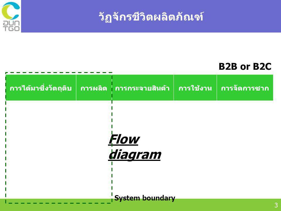 Thailand Greenhouse Gas Management Organization (Public Organization) (TGO) 3 วัฏจักรชีวิตผลิตภัณฑ์ การได้มาซึ่งวัตถุดิบการผลิตการกระจายสินค้าการใช้งานการจัดการซาก B2B or B2C Flow diagram System boundary