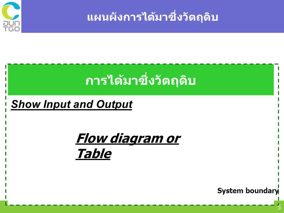 Thailand Greenhouse Gas Management Organization (Public Organization) (TGO) 5 แผนผังการได้มาซึ่งวัตถุดิบ การได้มาซึ่งวัตถุดิบ Show Input and Output Flow diagram or Table System boundary