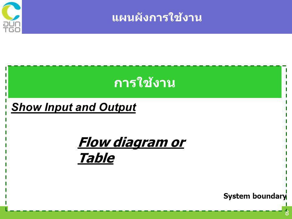 Thailand Greenhouse Gas Management Organization (Public Organization) (TGO) 9 แผนผังการกำจัดซาก การกำจัดซาก Show Input and Output Flow diagram or Table System boundary