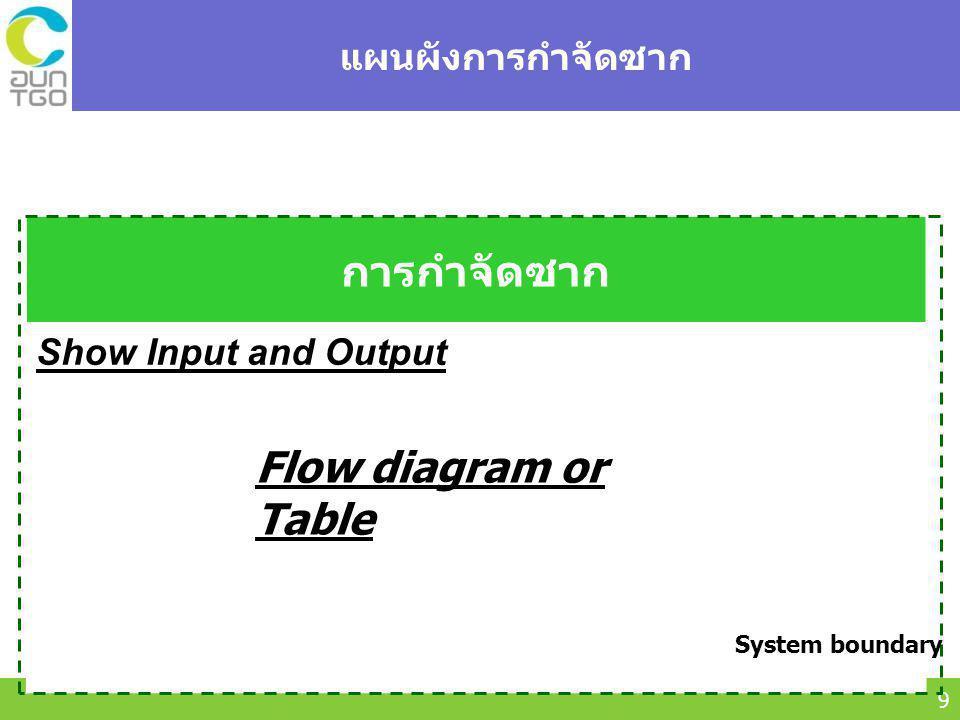 Thailand Greenhouse Gas Management Organization (Public Organization) (TGO) 10 Carbon footprint, kg CO 2 / Functional unit การได้มา และการใช้ประโยชน์วัตถุดิบ พลังงานและทรัพยากร ช่วงวัฎจักรชีวิต ค่า LCI (จาก Fr-09) ค่า EF (kgCO2 eq./ หน่วย) ที่มา Subsitute แหล่งอ้างอิงผลคูณ สัดส่วน (%) Cut-off* คำอธิบาย เพิ่มเติม 1st2nd Other รายการ Self collct Supplie r PCR Gen.