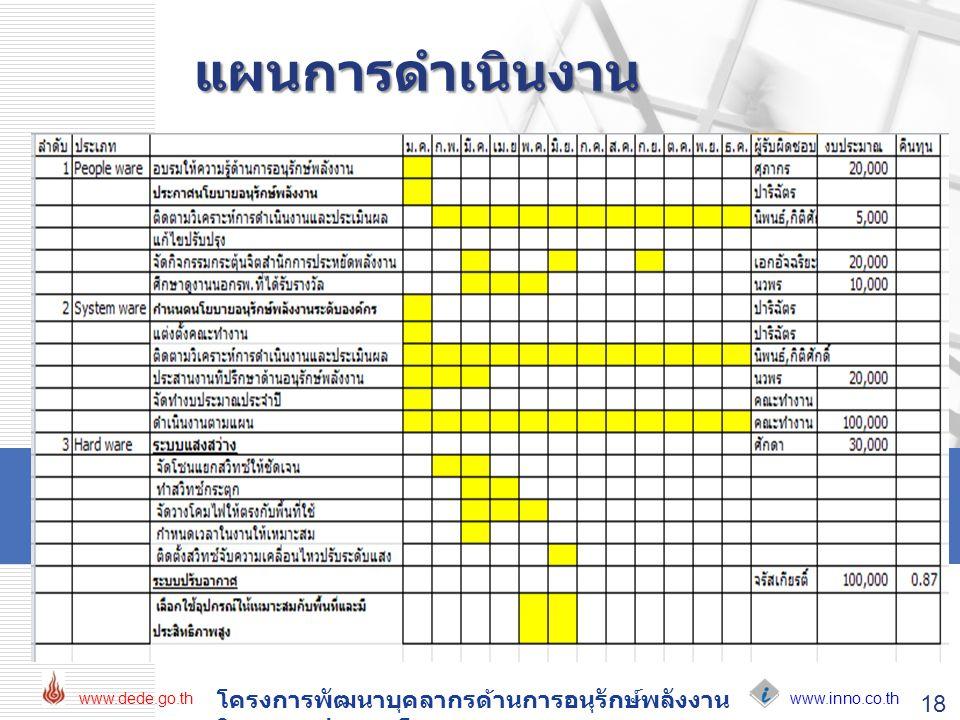www.inno.co.th www.dede.go.th โครงการพัฒนาบุคลากรด้านการอนุรักษ์พลังงาน ในอาคารประเภทโรงพยาบาล 18 แผนการดำเนินงาน