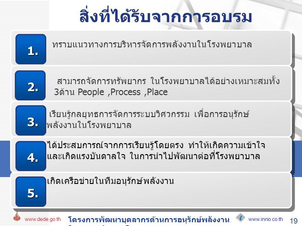 www.inno.co.th www.dede.go.th โครงการพัฒนาบุคลากรด้านการอนุรักษ์พลังงาน ในอาคารประเภทโรงพยาบาล 19 ทราบแนวทางการบริหารจัดการพลังงานในโรงพยาบาล 1. 2. เร