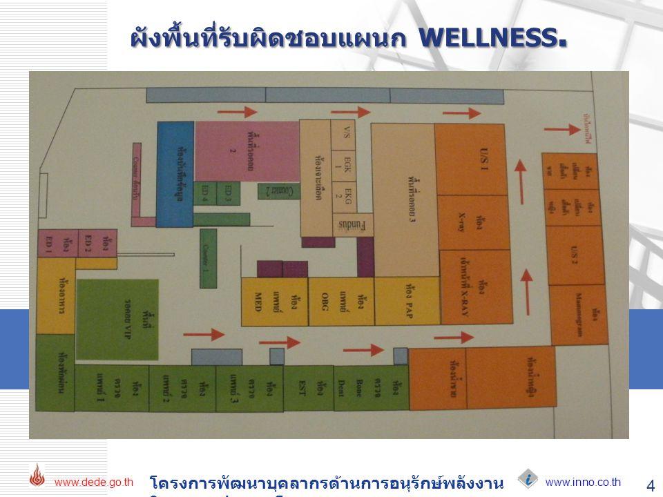 www.inno.co.th www.dede.go.th โครงการพัฒนาบุคลากรด้านการอนุรักษ์พลังงาน ในอาคารประเภทโรงพยาบาล 4 ผังพื้นที่รับผิดชอบแผนก WELLNESS.