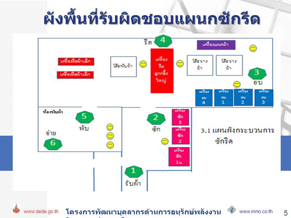 www.inno.co.th www.dede.go.th โครงการพัฒนาบุคลากรด้านการอนุรักษ์พลังงาน ในอาคารประเภทโรงพยาบาล 5 ผังพื้นที่รับผิดชอบแผนกซักรีด