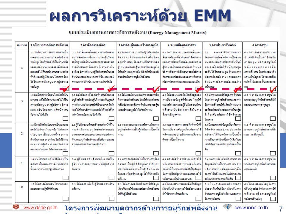 www.inno.co.th www.dede.go.th โครงการพัฒนาบุคลากรด้านการอนุรักษ์พลังงาน ในอาคารประเภทโรงพยาบาล 7 ผลการวิเคราะห์ด้วย EMM  