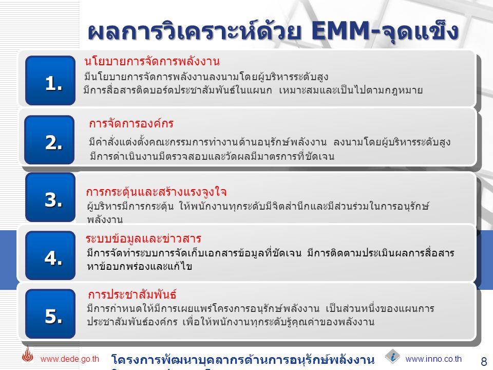 www.inno.co.th www.dede.go.th โครงการพัฒนาบุคลากรด้านการอนุรักษ์พลังงาน ในอาคารประเภทโรงพยาบาล 8 ผลการวิเคราะห์ด้วย EMM-จุดแข็ง นโยบายการจัดการพลังงาน
