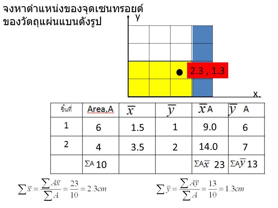x y 6 4 1.5 3.5 1 2 9.0 14.0 6 7 23 13 10 2.3, 1.3 จงหาตำแหน่งของจุดเซนทรอยด์ ของวัตถุแผ่นแบนดังรูป