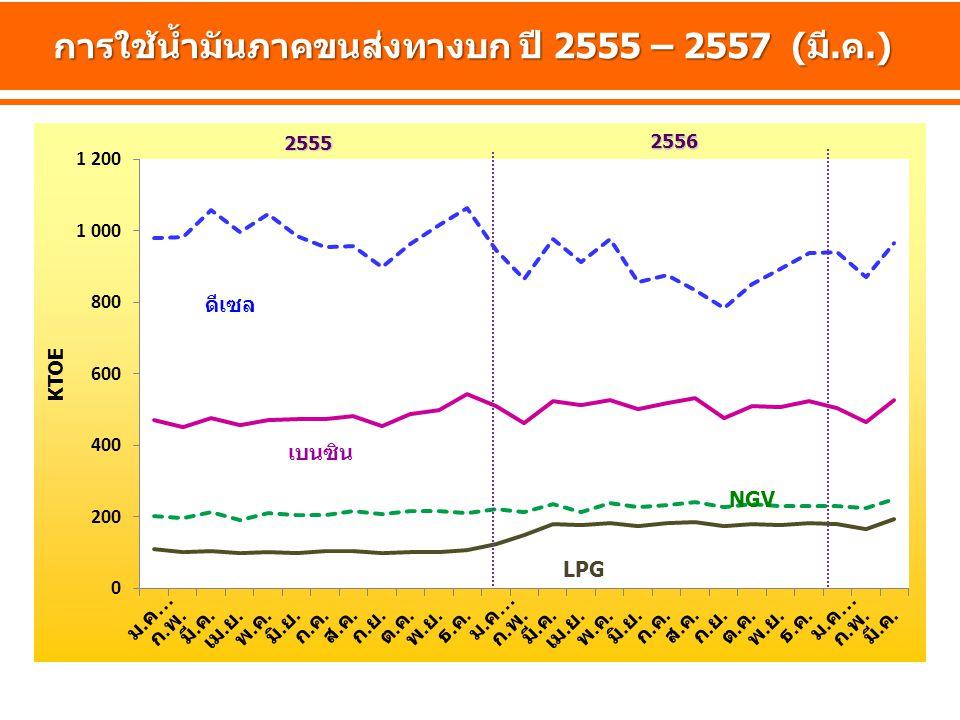 KTOE การใช้น้ำมันภาคขนส่งทางบก ปี 2555 – 2557 (มี.ค.) 2555 2556 LPG NGV เบนซิน ดีเซล