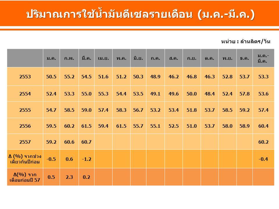 ยอดจำหน่าย และราคาน้ำมันดีเซลหมุนเร็ว ปี 2555-2557 (มี.ค.) ล้านลิตร/วัน บาท/ลิตร มิ.ย.-ต.ค.
