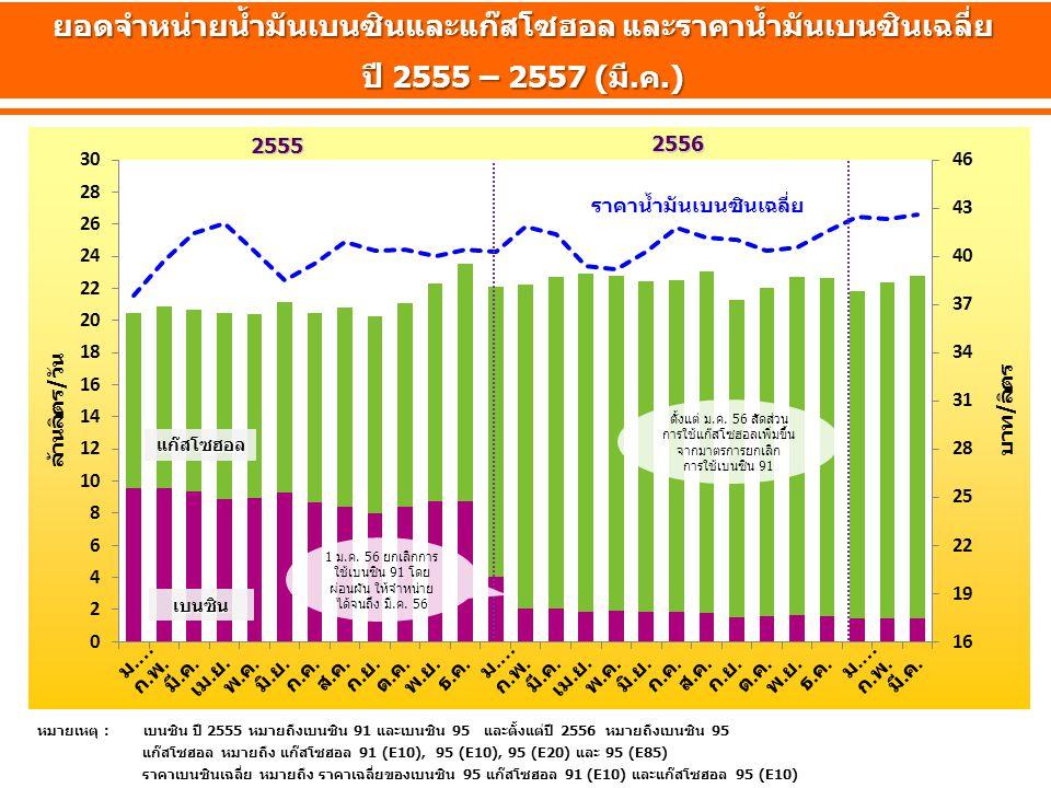 ล้านลิตร/วัน บาท/ลิตร 2555 2556 ยอดจำหน่ายน้ำมันเบนซินและแก๊สโซฮอล และราคาน้ำมันเบนซินเฉลี่ย ปี 2555 – 2557 (มี.ค.) ราคาน้ำมันเบนซินเฉลี่ย แก๊สโซฮอล เบนซิน 1 ม.ค.