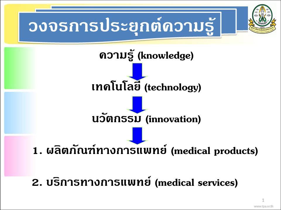 1 วงจรการประยุกต์ความรู้ ความรู้ (knowledge) เทคโนโลยี (technology) นวัตกรรม (innovation) 1. ผลิตภัณฑ์ทางการแพทย์ (medical products) 2. บริการทางการแพ
