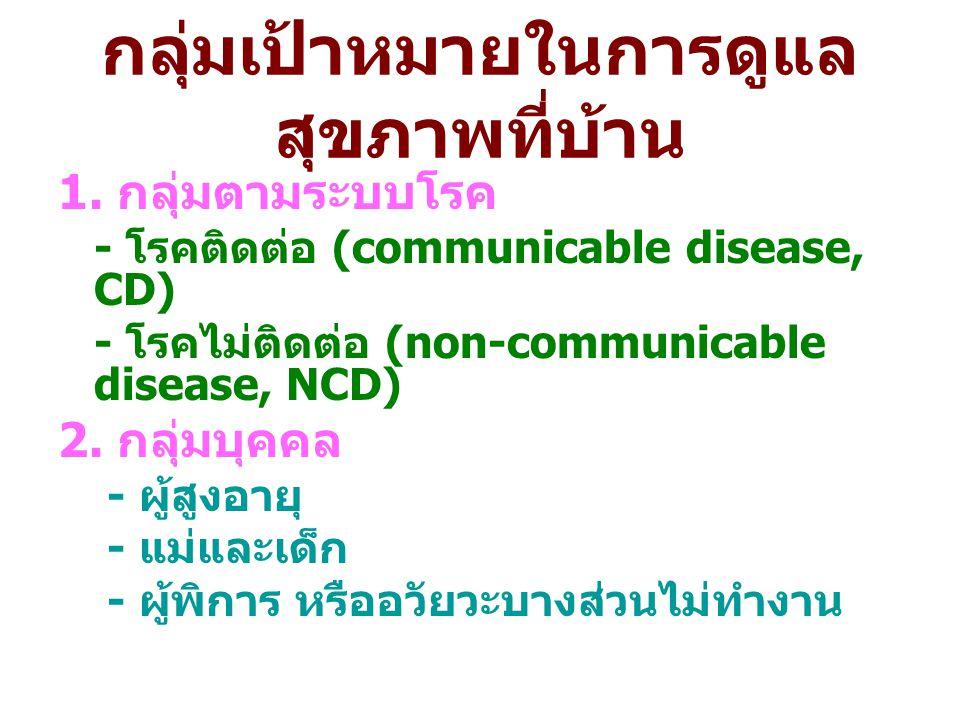 กลุ่มเป้าหมายในการดูแล สุขภาพที่บ้าน 1. กลุ่มตามระบบโรค - โรคติดต่อ (communicable disease, CD) - โรคไม่ติดต่อ (non-communicable disease, NCD) 2. กลุ่ม