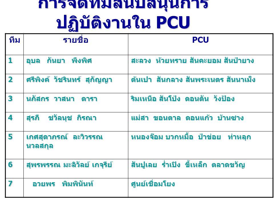 การจัดทีมสนับสนุนการ ปฏิบัติงานใน PCU ทีมรายชื่อ PCU 1 อุบล กันยา พึงพิศ สะลวง ห้วยทราย สันคะยอม สันป่ายาง 2 ศรีพิงค์ วัชรินทร์ สุกัญญา ต้นเปา สันกลาง สันพระเนตร สันนาเม็ง 3 นภัสกร วาสนา ดารา ริมเหนือ สันโป่ง ดอนตัน วังป้อง 4 สุรภี ชวัลนุช กิรณา แม่สา ขอนตาล ดอนแก้ว บ้านซาง 5 เกศสุดาภรณ์ ละวิวรรณ นวลสกุล หนองจ๊อม บวกหมื้อ ป่าข่อย ท่าหลุก 6 สุพรพรรณ มะลิวัลย์ เกจุรีย์ สันปูเลย ร่ำเปิง ขี้เหล็ก ตลาดขวัญ 7 อวยพร พิมพินันท์ อวยพร พิมพินันท์ศูนย์เชื่อมโยง