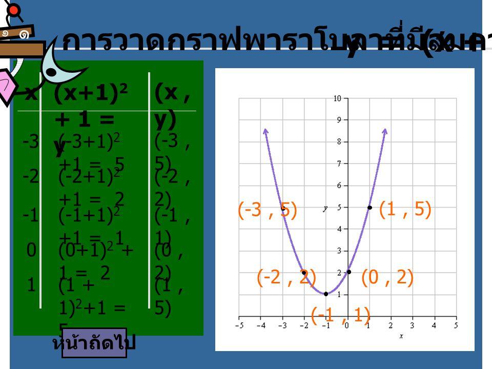การวาดกราฟพาราโบลาที่มีสมการ y = (x + 1) 2 + 1 x (x+1) 2 + 1 = y (x, y) -3(-3+1) 2 +1 = 5 (-3, 5) -2(-2+1) 2 +1 = 2 (-2, 2) (-1+1) 2 +1 = 1 (-1, 1) 0(0+1) 2 + 1 = 2 (0, 2) 1(1 + 1) 2 +1 = 5 (1, 5) (-3, 5) (-2, 2) (-1, 1) (0, 2) (1, 5) หน้าถัดไป ๑ ๑