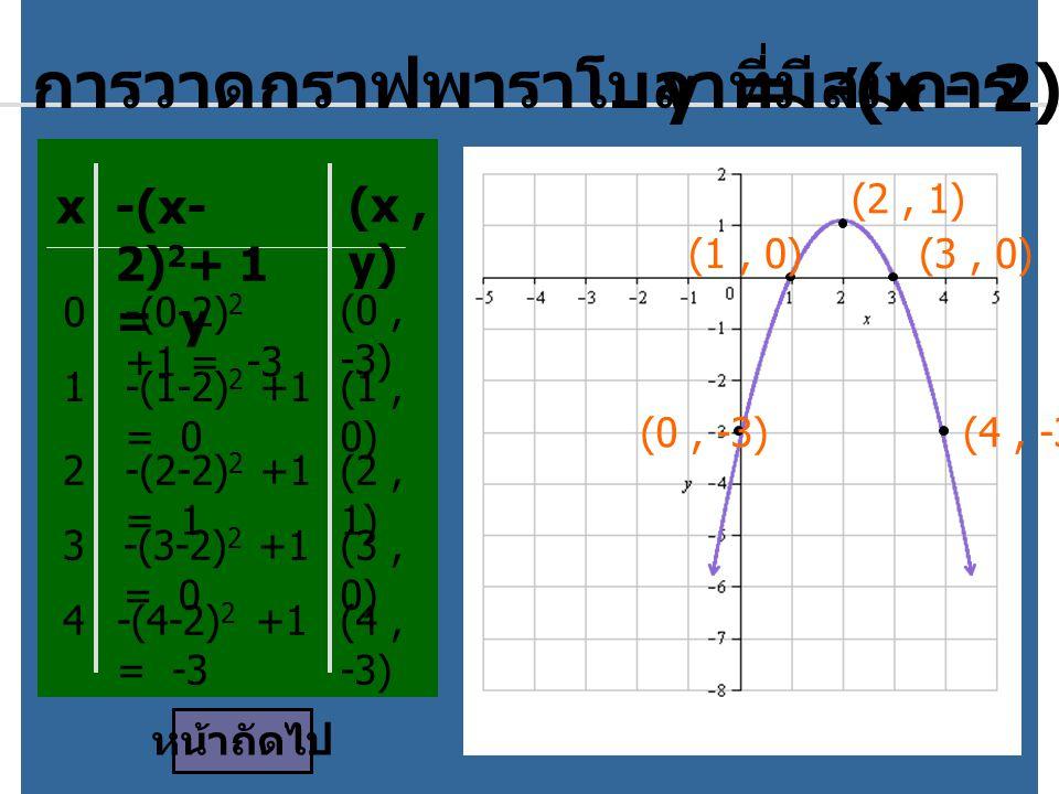 การวาดกราฟพาราโบลาที่มีสมการ y = -(x - 2) 2 + 1 x -(x- 2) 2 + 1 = y (x, y) 0-(0-2) 2 +1 = -3 (0, -3) 1-(1-2) 2 +1 = 0 (1, 0) 2-(2-2) 2 +1 = 1 (2, 1) 3-(3-2) 2 +1 = 0 (3, 0) 4-(4-2) 2 +1 = -3 (4, -3) หน้าถัดไป (0, -3) (1, 0)(3, 0) (4, -3) (2, 1)