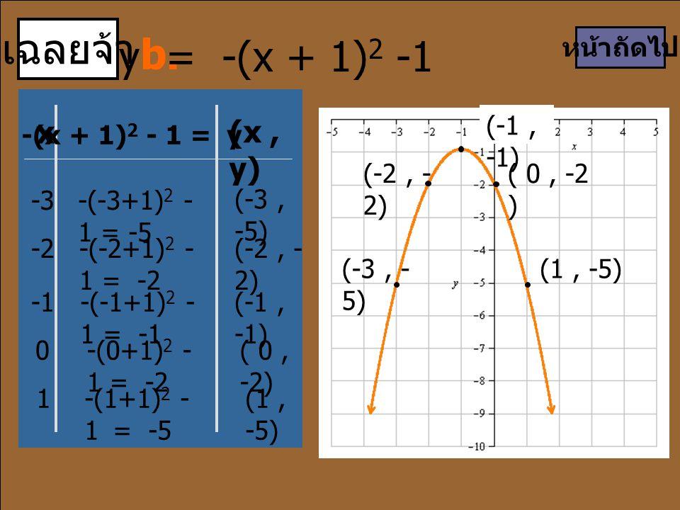 เฉลยจ้า x (x, y) -3-(-3+1) 2 - 1 = -5 (-3, -5) -(-2+1) 2 - 1 = -2 (-2, - 2) -(-1+1) 2 - 1 = -1 (-1, -1) -(0+1) 2 - 1 = -2 ( 0, -2) 1-(1+1) 2 - 1 = -5 หน้าถัดไป (-1, -1) b.