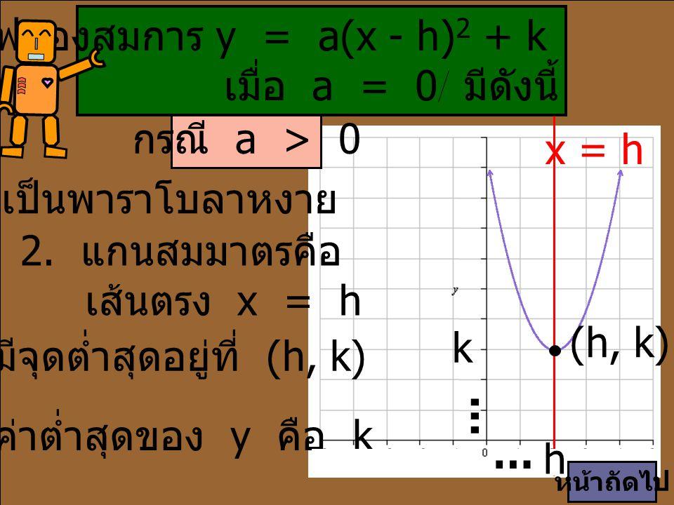 เป็นกราฟหงายจึงใช้สมการ y = a(x - 2) 2 + (-4), a > 0 กราฟมีจุดต่ำสุดที่ (2, -4) มี x = 2 เป็นแกนสมมาตร ค่าต่ำสุดของ y = -4 กำหนดกราฟ (2, -4) จากรูปจะได้ k = -4, h = 2 (3, -1) หน้าถัดไป