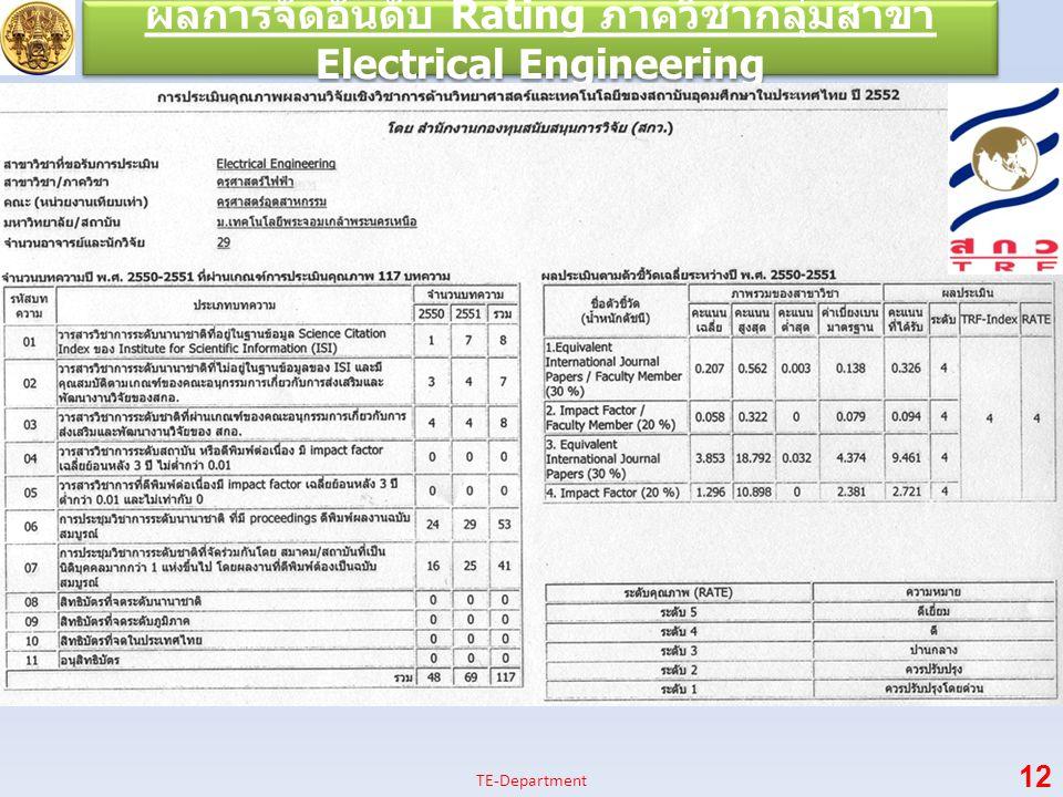 ผลการจัดอันดับ Rating ภาควิชากลุ่มสาขา Electrical Engineering 12 TE-Department