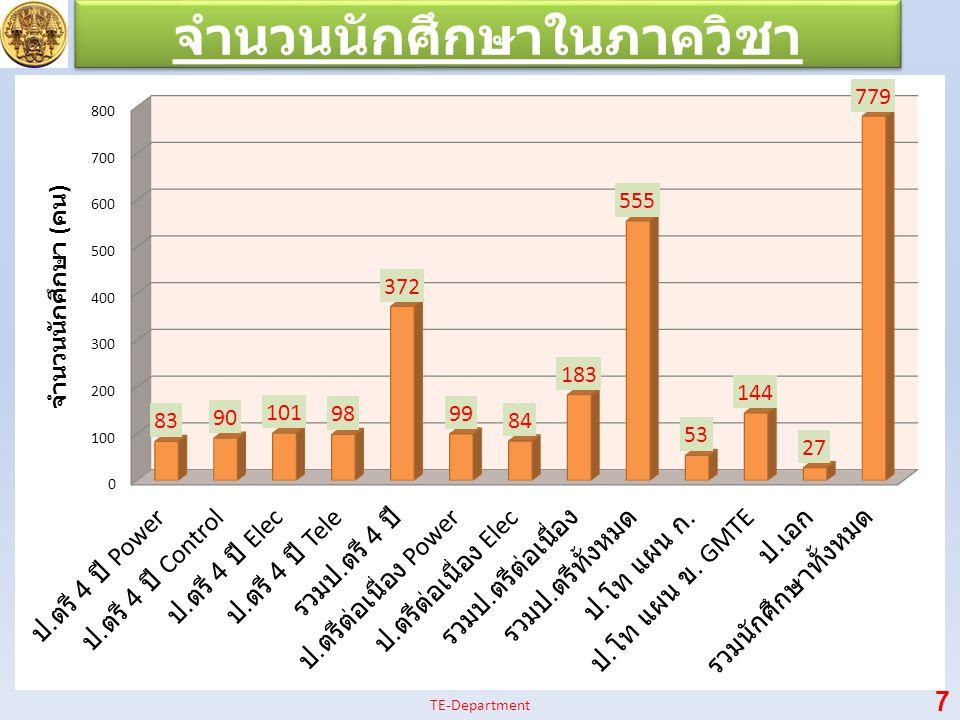 จำนวนนักศึกษาในภาควิชา 7 TE-Department