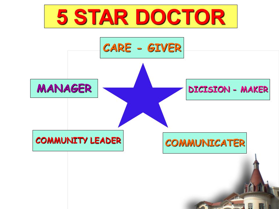 CARE - GIVER COMMUNITY LEADER DICISION - MAKER MANAGER COMMUNICATER FAMILY PHYSICIAN 5 STAR DOCTOR