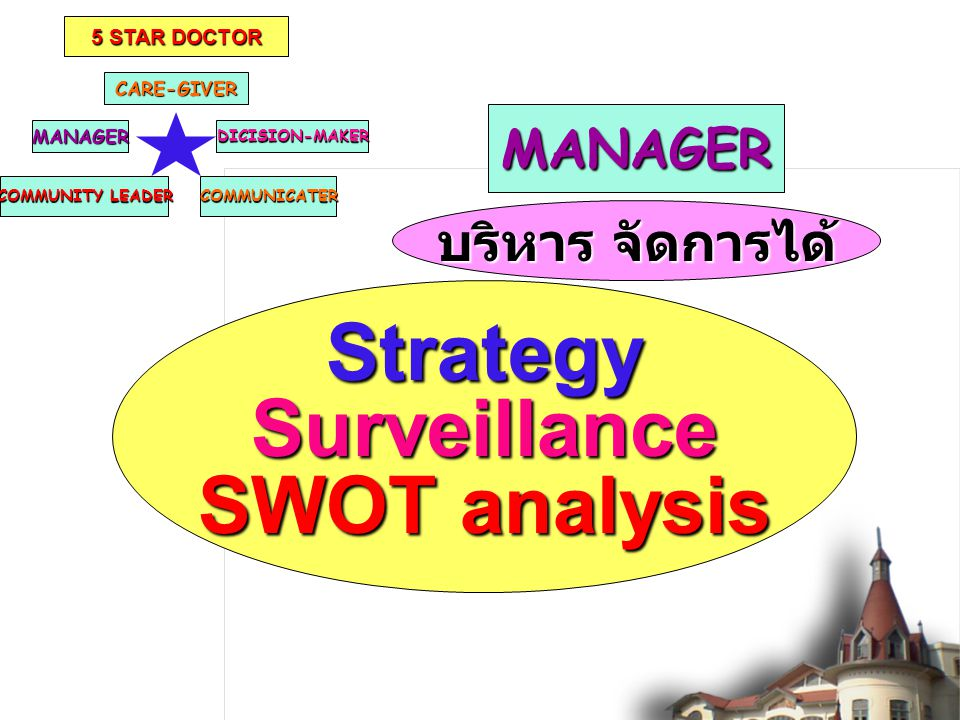 CARE-GIVER COMMUNITY LEADER DICISION-MAKERMANAGER COMMUNICATER 5 STAR DOCTOR MANAGER StrategySurveillance SWOT analysis บริหาร จัดการได้