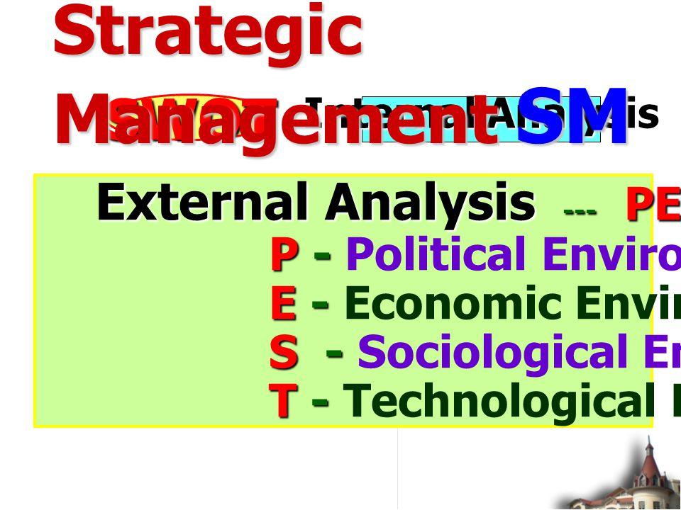 Internal Analysis External Analysis --- PEST Environment External Analysis --- PEST Environment P - P - Political Environment E - E - Economic Environment S - S - Sociological Environment T - T - Technological Environment SWOT Strategic Management SM