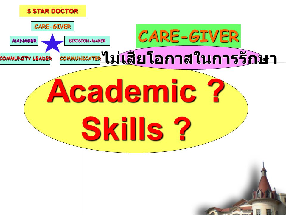 CARE-GIVER COMMUNITY LEADER DICISION-MAKERMANAGER COMMUNICATER 5 STAR DOCTOR CARE-GIVER Academic ? Skills ? ไม่เสียโอกาสในการรักษา