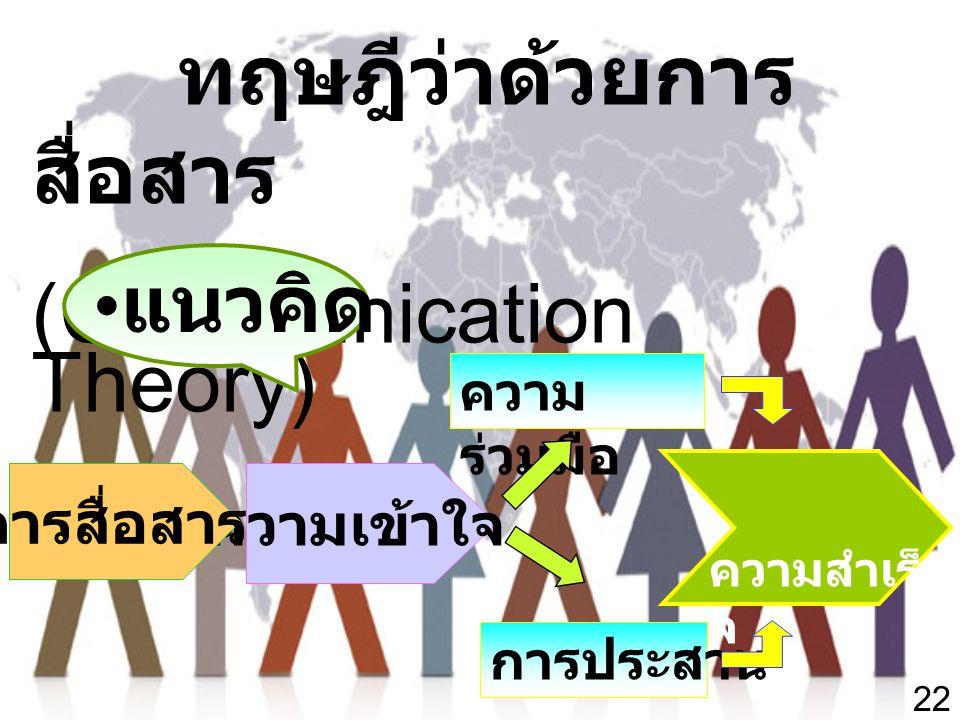 22 ทฤษฎีว่าด้วยการ สื่อสาร (Communication Theory) • แนวคิด ความ ร่วมมือ การประสาน ความเข้าใจ การสื่อสาร ความสำเร็ จ