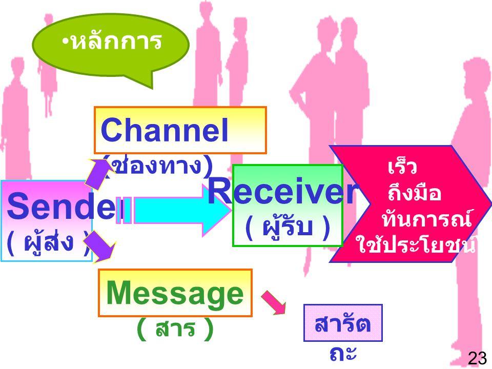 23 • หลักการ Sender ( ผู้ส่ง ) Receiver ( ผู้รับ ) Message ( สาร ) Channel ( ช่องทาง ) เร็ว ถึงมือ ทันการณ์ ใช้ประโยชน์ได้ สารัต ถะ