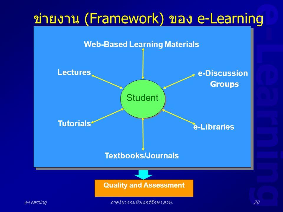 e-Learning ภาควิชาคอมพิวเตอร์ศึกษา สจพ.20 ข่ายงาน (Framework) ของ e-Learning Student Web-Based Learning Materials Textbooks/Journals Tutorials e-Libra