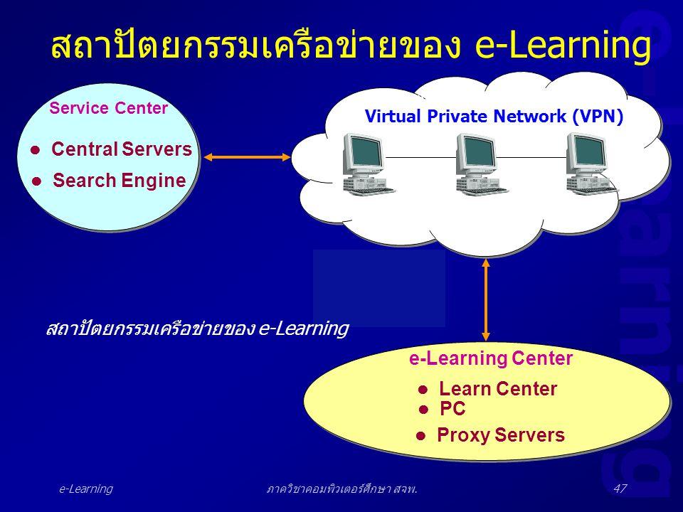 e-Learning ภาควิชาคอมพิวเตอร์ศึกษา สจพ.47 สถาปัตยกรรมเครือข่ายของ e-Learning Service Center e-Learning Center VPN (Virtual Private Network)  Central