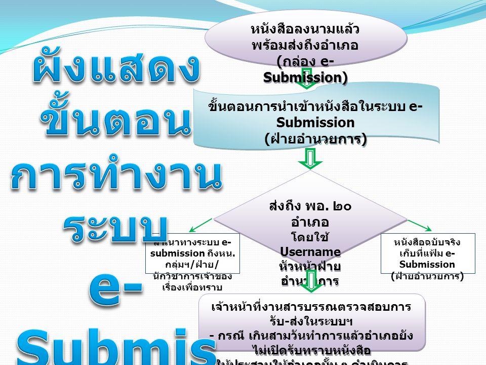 สำเนาทางระบบ e- submission ถึงหน.