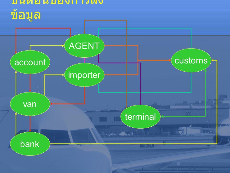 ขั้นตอนของการส่ง ข้อมูล AGENT van importer bank account customs terminal