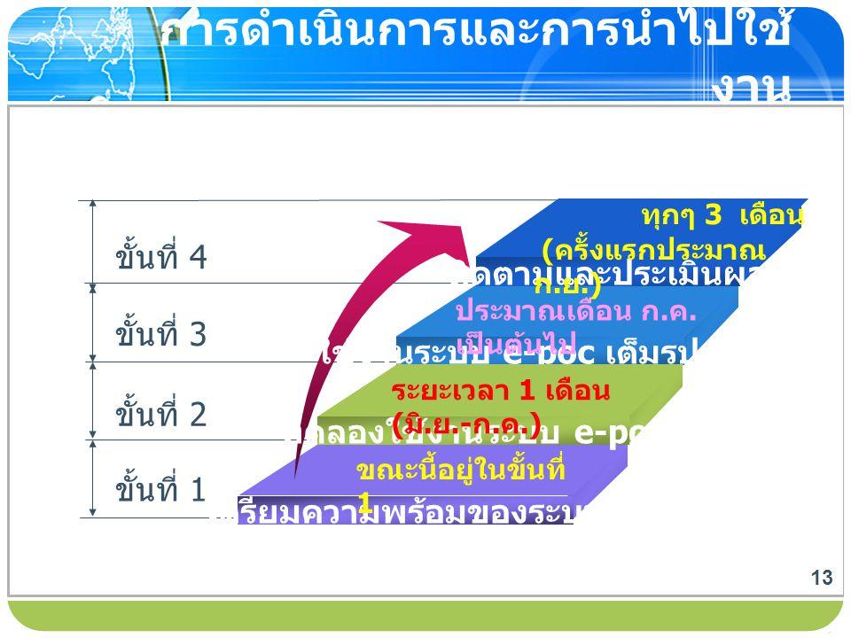 www.themegallery.com การดำเนินการและการนำไปใช้ งาน ขั้นที่ 4 ขั้นที่ 3 ขั้นที่ 2 ขั้นที่ 1 ติดตามและประเมินผล ใช้งานระบบ e-poc เต็มรูปแบบ ทดลองใช้งานร