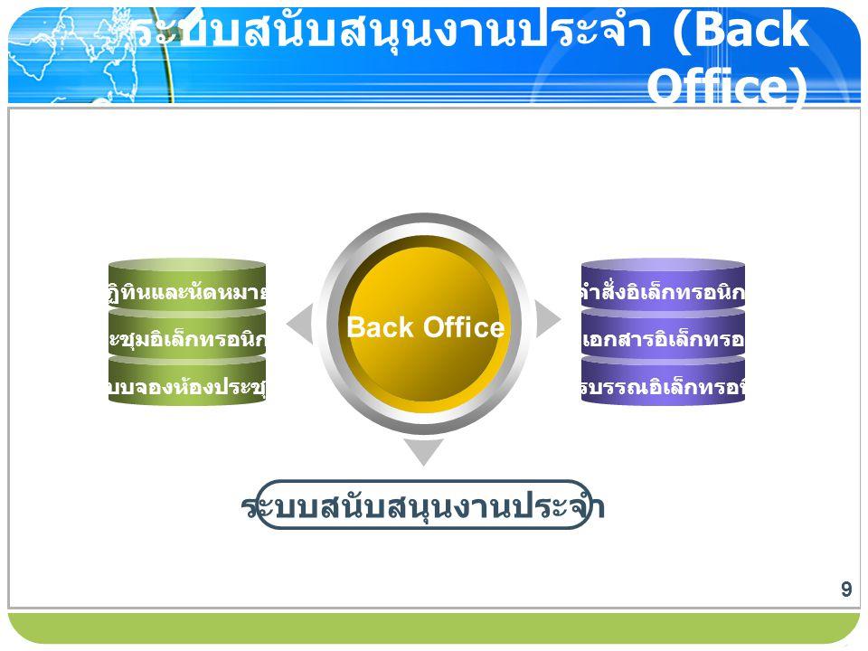 www.themegallery.com ระบบสนับสนุนงานประจำ (Back Office) Back Office ระบบสนับสนุนงานประจำ ปฏิทินและนัดหมาย ประชุมอิเล็กทรอนิกส์ ระบบจองห้องประชุม คำสั่