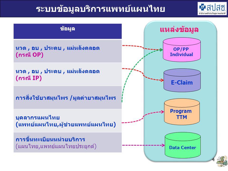 ระบบข้อมูลบริการแพทย์แผนไทย 4 OP/PP Individual Program TTM Data Center E-Claim แหล่งข้อมูล ข้อมูล นวด, อบ, ประคบ, แม่หลังคลอด (กรณี OP) นวด, อบ, ประคบ