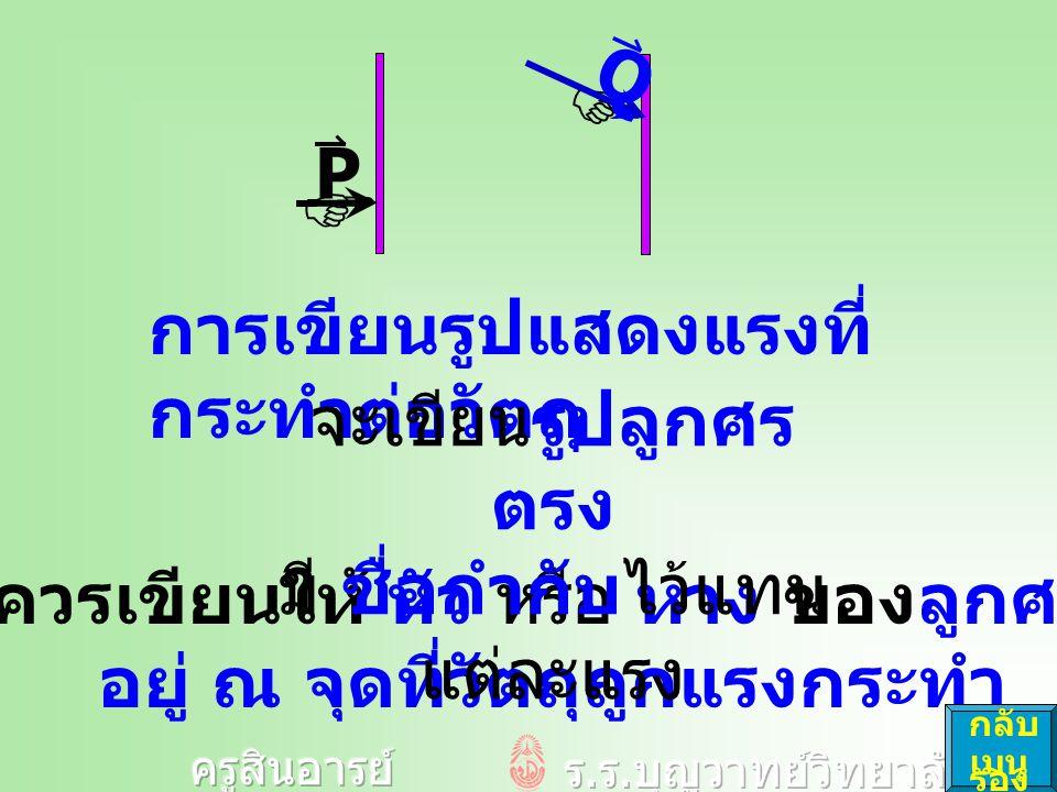 การเขียนรูปแสดงแรงที่ กระทำต่อวัตถุ ควรเขียนให้ หัว หรือ หาง ของลูกศร อยู่ ณ จุดที่วัตถุถูกแรงกระทำ จะเขียนรูปลูกศร ตรง มี ชื่อกำกับไว้แทน แต่ละแรง  P  Q กลับ เมนู รอง