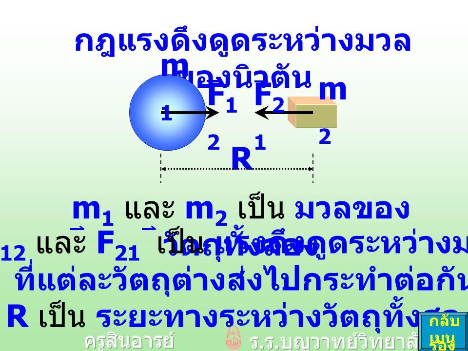 กฎแรงดึงดูดระหว่างมวล ของนิวตัน m1m1 m2m2 F12F12 R F21F21 m 1 และ m 2 เป็น มวลของ วัตถุทั้งสอง R เป็น ระยะทางระหว่างวัตถุทั้งสอง F 12 และ F 21 เป็น แรงดึงดูดระหว่างมวล ที่แต่ละวัตถุต่างส่งไปกระทำต่อกัน กลับ เมนู รอง