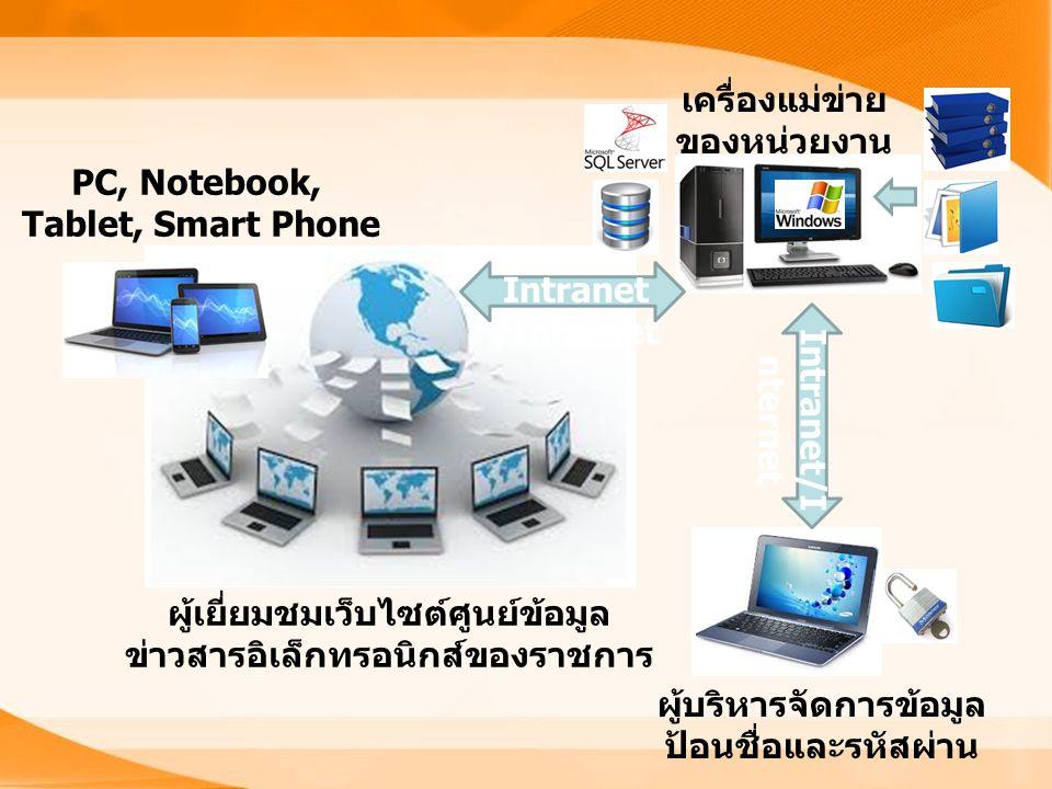 ผู้บริหารจัดการข้อมูล ป้อนชื่อและรหัสผ่าน ผู้เยี่ยมชมเว็บไซต์ศูนย์ข้อมูล ข่าวสารอิเล็กทรอนิกส์ของราชการ เครื่องแม่ข่าย ของหน่วยงาน PC, Notebook, Tablet, Smart Phone Intranet /Internet
