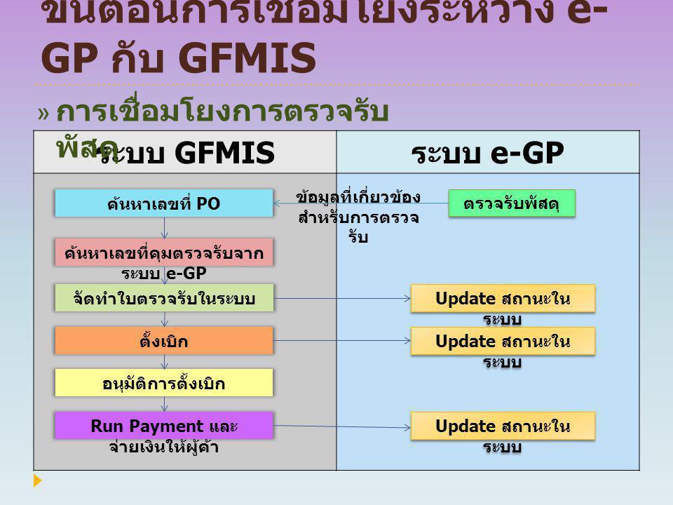 ขั้นตอนการเชื่อมโยงระหว่าง e- GP กับ GFMIS ระบบ GFMIS ระบบ e-GP ตรวจรับพัสดุ Update สถานะใน ระบบ Update สถานะใน ระบบ Run Payment และ จ่ายเงินให้ผู้ค้า