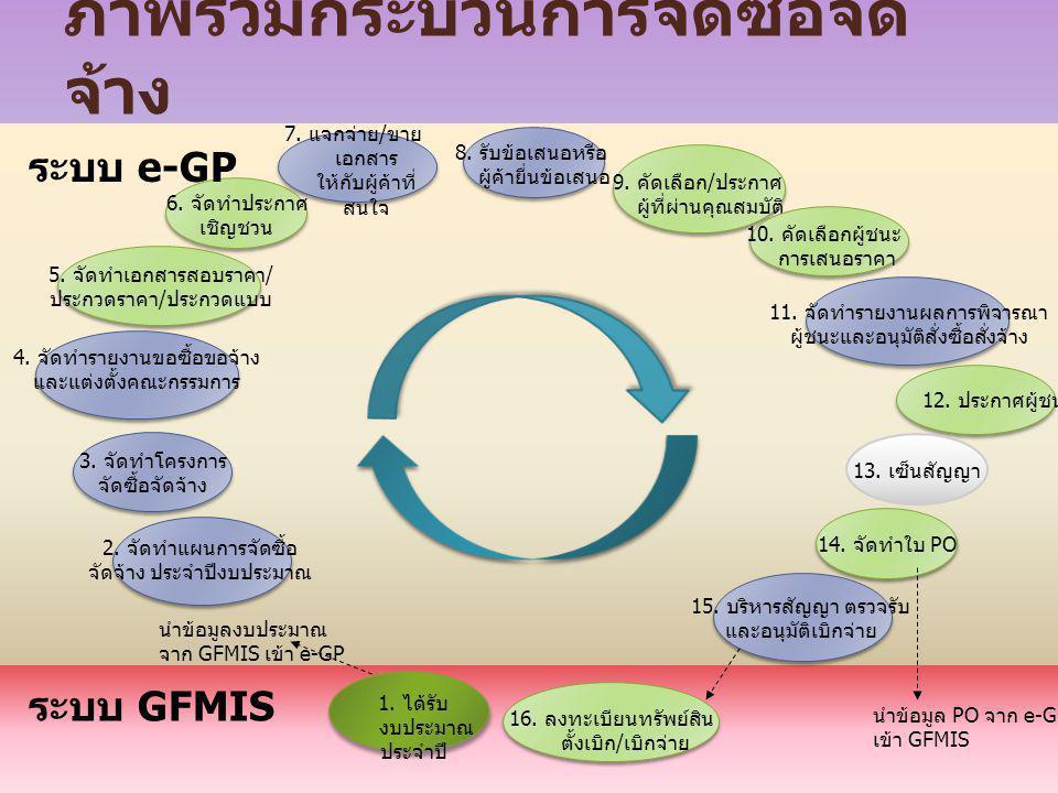 ภาพรวมกระบวนการจัดซื้อจัด จ้าง 1. ได้รับ งบประมาณ ประจำปี 2. จัดทำแผนการจัดซื้อ จัดจ้าง ประจำปีงบประมาณ นำข้อมูลงบประมาณ จาก GFMIS เข้า e-GP 5. จัดทำเ