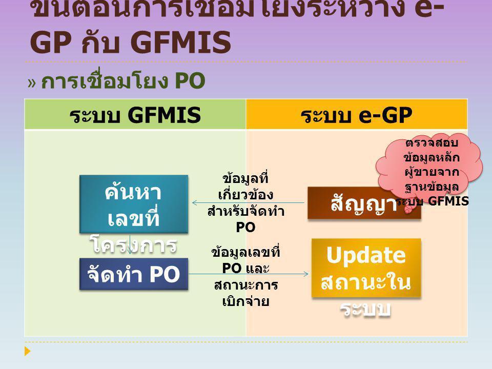 ขั้นตอนการเชื่อมโยงระหว่าง e- GP กับ GFMIS ระบบ GFMIS ระบบ e-GP ค้นหา เลขที่ โครงการ ค้นหา เลขที่ โครงการ สัญญา Update สถานะใน ระบบ Update สถานะใน ระบ