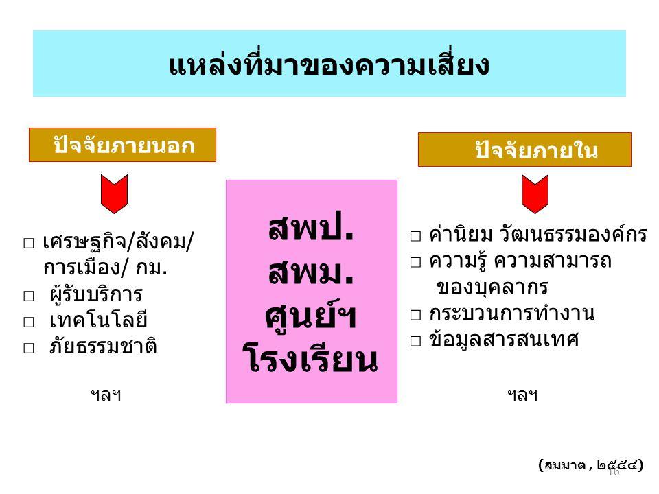 แหล่งที่มาของความเสี่ยง ปัจจัยภายนอก ปัจจัยภายใน □ เศรษฐกิจ/สังคม/ การเมือง/ กม.