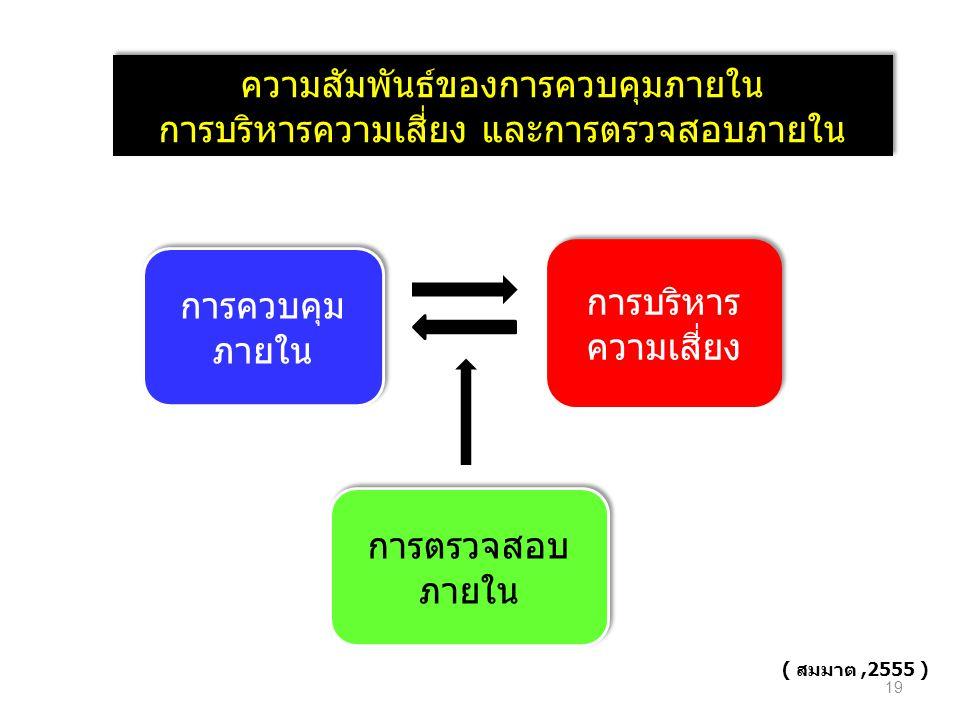การควบคุม ภายใน การบริหาร ความเสี่ยง การตรวจสอบ ภายใน ความสัมพันธ์ของการควบคุมภายใน การบริหารความเสี่ยง และการตรวจสอบภายใน ความสัมพันธ์ของการควบคุมภายใน การบริหารความเสี่ยง และการตรวจสอบภายใน ( สมมาต,2555 ) 19