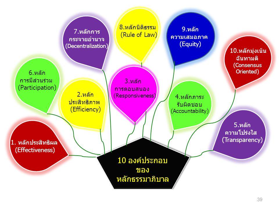 10 องค์ประกอบ ของ หลักธรรมาภิบาล 10 องค์ประกอบ ของ หลักธรรมาภิบาล 1.