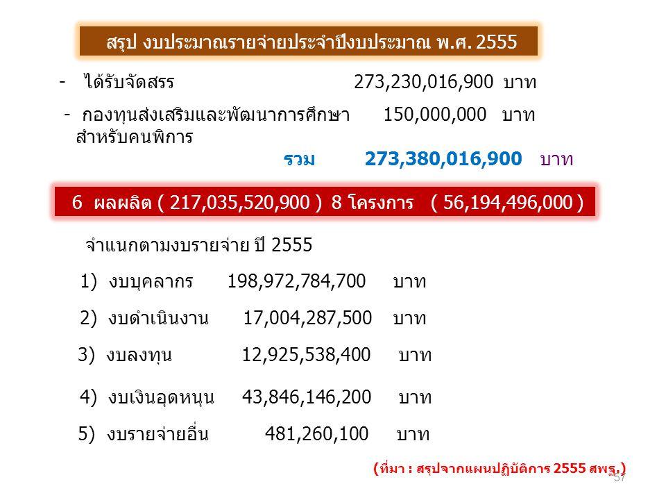 - ได้รับจัดสรร 273,230,016,900 บาท จำแนกตามงบรายจ่าย ปี 2555 1) งบบุคลากร 198,972,784,700 บาท 2) งบดำเนินงาน 17,004,287,500 บาท 3) งบลงทุน 12,925,538,400 บาท 5) งบรายจ่ายอื่น 481,260,100 บาท 4) งบเงินอุดหนุน 43,846,146,200 บาท 6 ผลผลิต ( 217,035,520,900 ) 8 โครงการ ( 56,194,496,000 ) สรุป งบประมาณรายจ่ายประจำปีงบประมาณ พ.ศ.