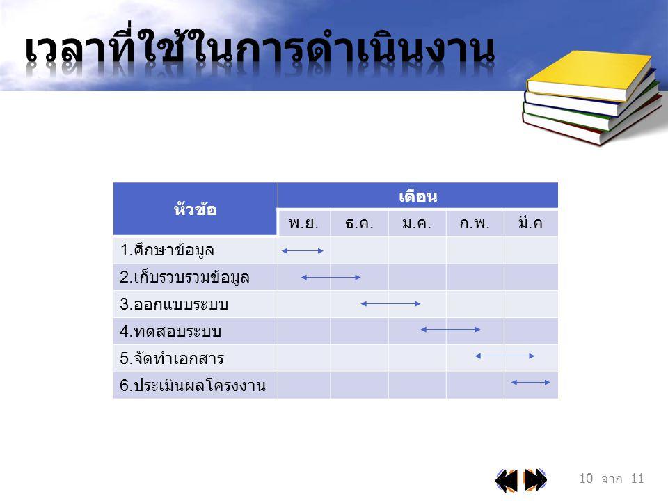 หัวข้อ เดือน พ.ย.พ.ย. ธ.ค.ธ.ค. ม.ค.ม.ค. ก.พ.ก.พ. มี. ค 1. ศึกษาข้อมูล 2. เก็บรวบรวมข้อมูล 3. ออกแบบระบบ 4. ทดสอบระบบ 5. จัดทำเอกสาร 6. ประเมินผลโครงงา